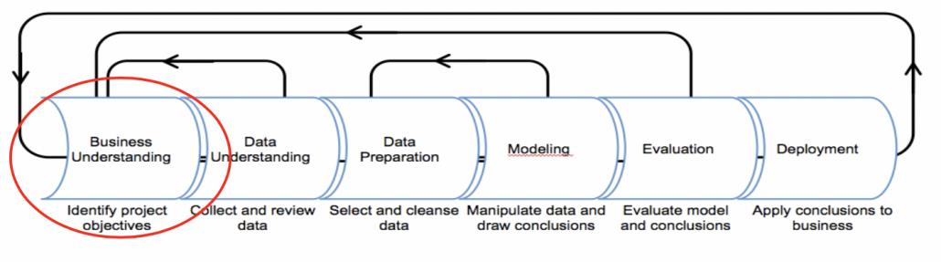 Diagnostic Data AI