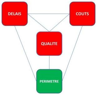 Variables Agile